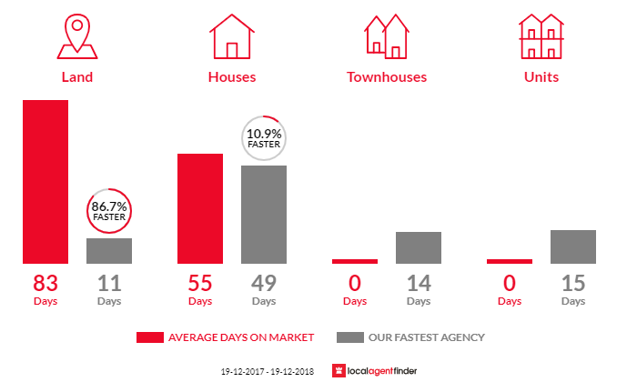 Average time to sell property in Tapitallee, NSW 2540