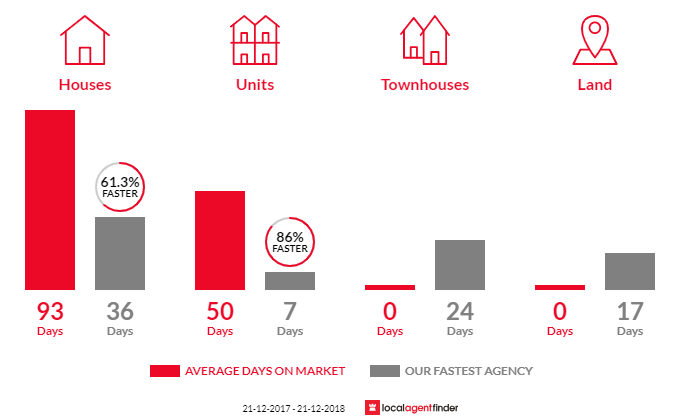 Average time to sell property in Tapping, WA 6065