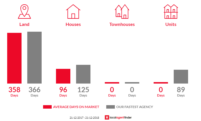 Average time to sell property in Taradale, VIC 3447