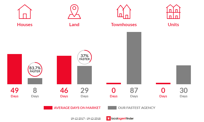 Average time to sell property in Taralga, NSW 2580