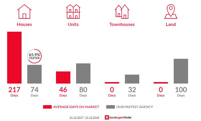 Average time to sell property in Tarcoola Beach, WA 6530