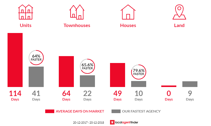 Average time to sell property in Taringa, QLD 4068