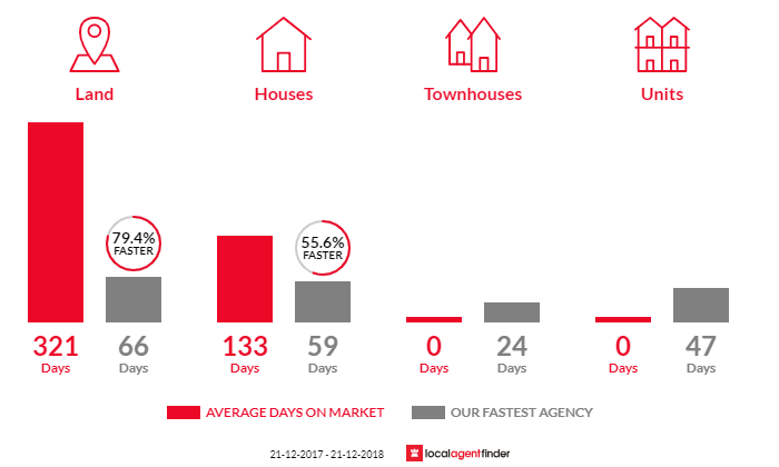 Average time to sell property in Tarnagulla, VIC 3551