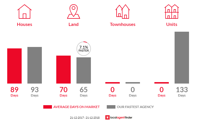 Average time to sell property in Tarnook, VIC 3670