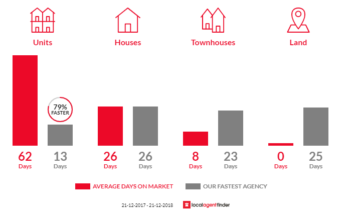 Average time to sell property in Taroona, TAS 7053