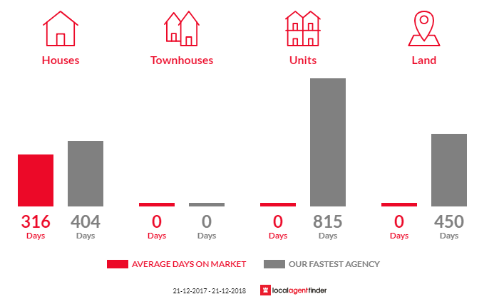 Average time to sell property in Tarra Valley, VIC 3971