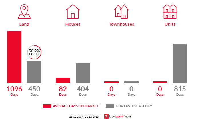 Average time to sell property in Tarraville, VIC 3971