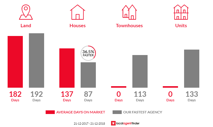 Average time to sell property in Tarrawingee, VIC 3678
