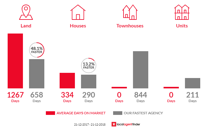 Average time to sell property in Tarrington, VIC 3301