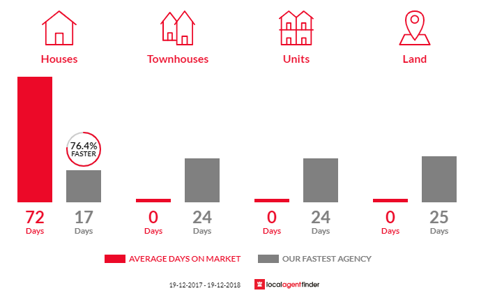 Average time to sell property in Tascott, NSW 2250