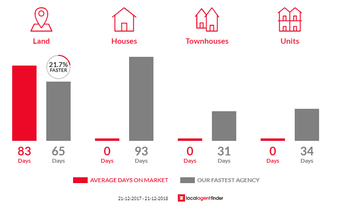 Average time to sell property in Tatong, VIC 3673