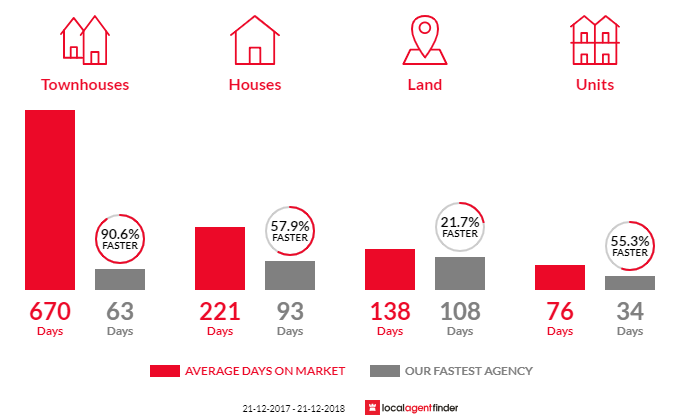 Average time to sell property in Tatura, VIC 3616