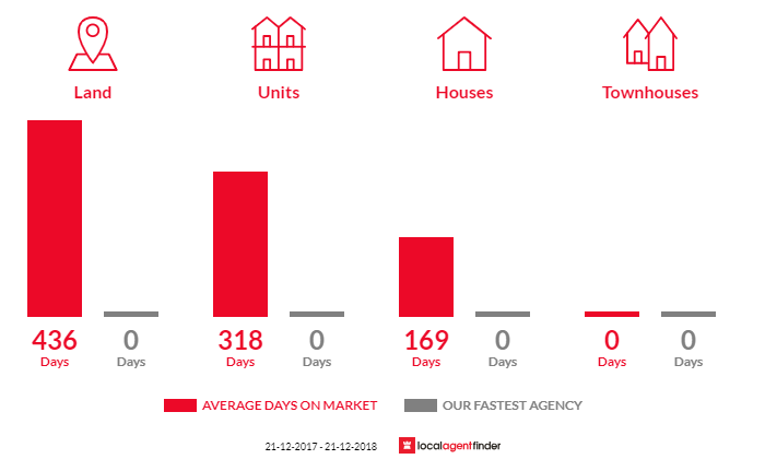 Average time to sell property in Tawonga South, VIC 3698
