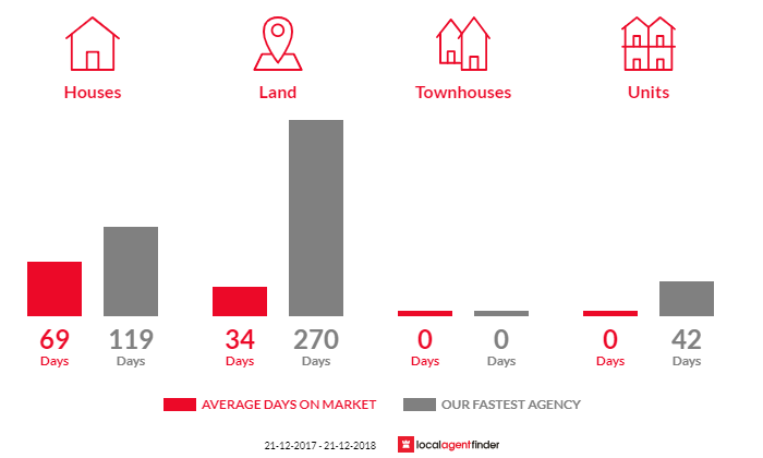 Average time to sell property in Taylor Bay, VIC 3713