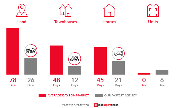 Average time to sell property in Taylors Hill, VIC 3037