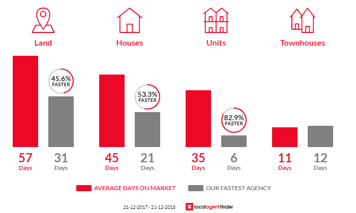 Average time to sell property in Taylors Lakes, VIC 3038