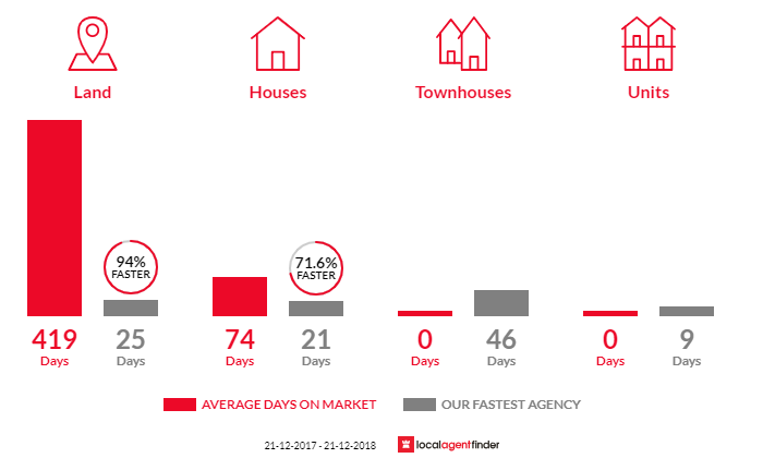 Average time to sell property in Tea Tree, TAS 7017