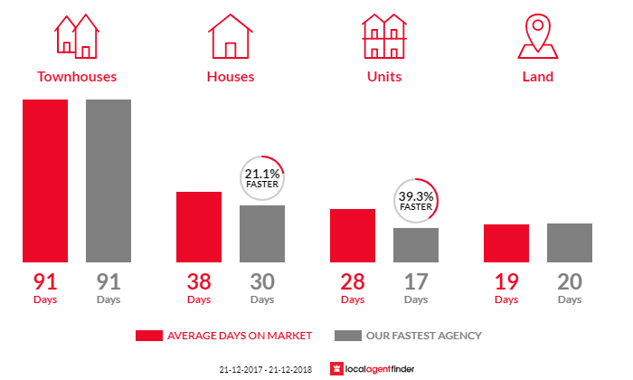 Average time to sell property in Tecoma, VIC 3160