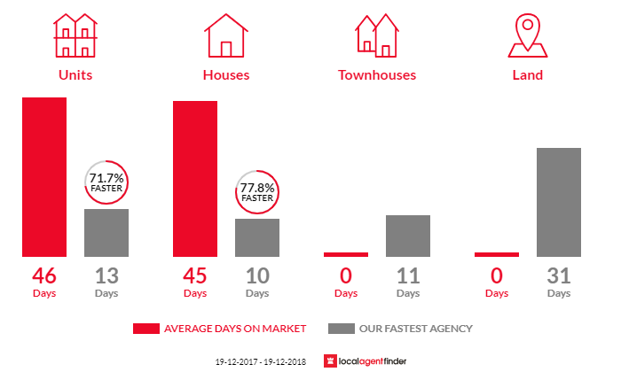 Average time to sell property in Telarah, NSW 2320