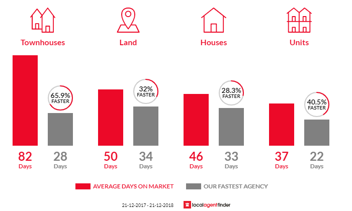 Average time to sell property in Templestowe, VIC 3106