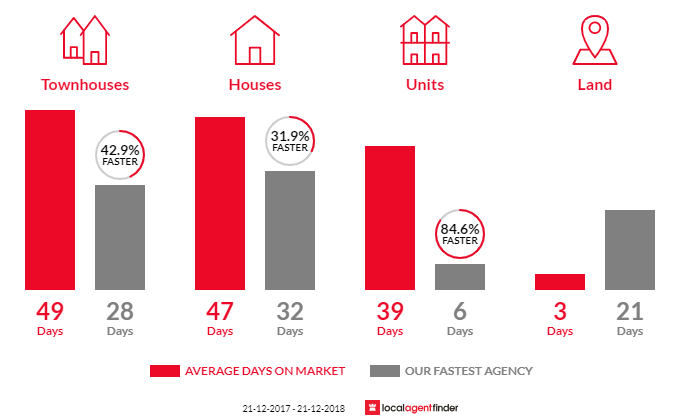 Average time to sell property in Templestowe Lower, VIC 3107