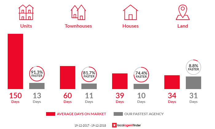 Average time to sell property in Tenambit, NSW 2323