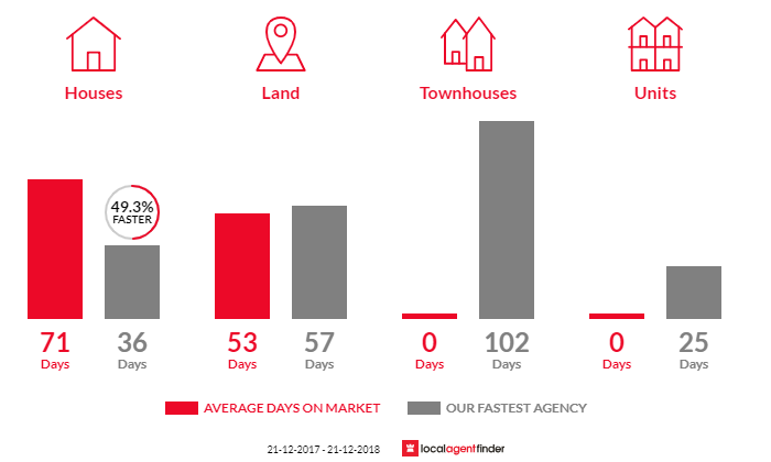 Average time to sell property in Tenby Point, VIC 3984