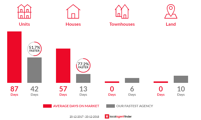 Average time to sell property in Teneriffe, QLD 4005