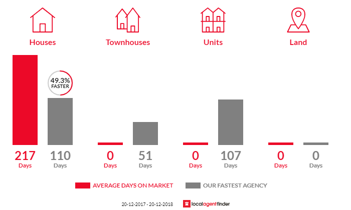 Average time to sell property in Tennant Creek, NT 0860