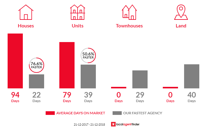 Average time to sell property in Tennyson, SA 5022