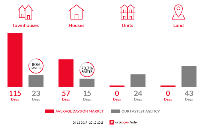 Average time to sell property in Tennyson Point, NSW 2111