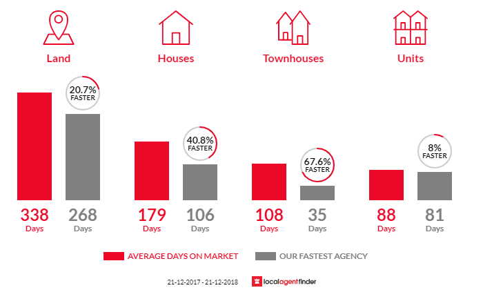 Average time to sell property in Terang, VIC 3264