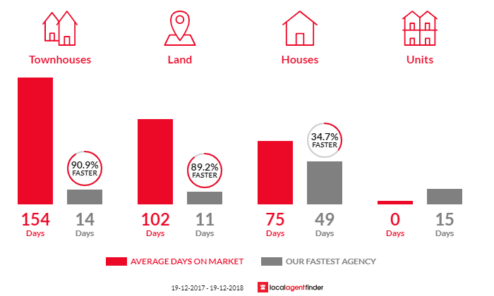 Average time to sell property in Terara, NSW 2540