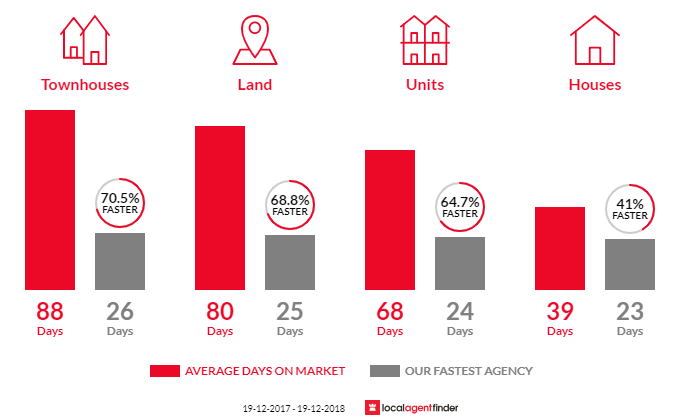Average time to sell property in Terrigal, NSW 2260