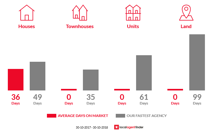Average time to sell property in Tesbury, VIC 3260