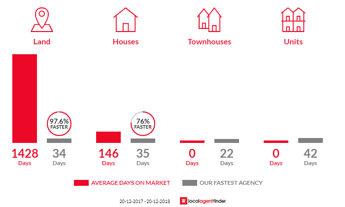 Average time to sell property in Thagoona, QLD 4306