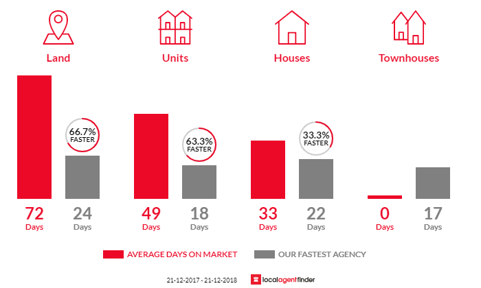 Average time to sell property in The Basin, VIC 3154