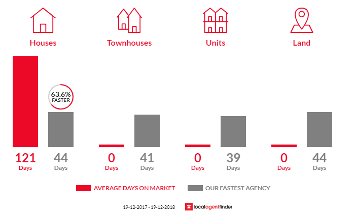Average time to sell property in The Channon, NSW 2480