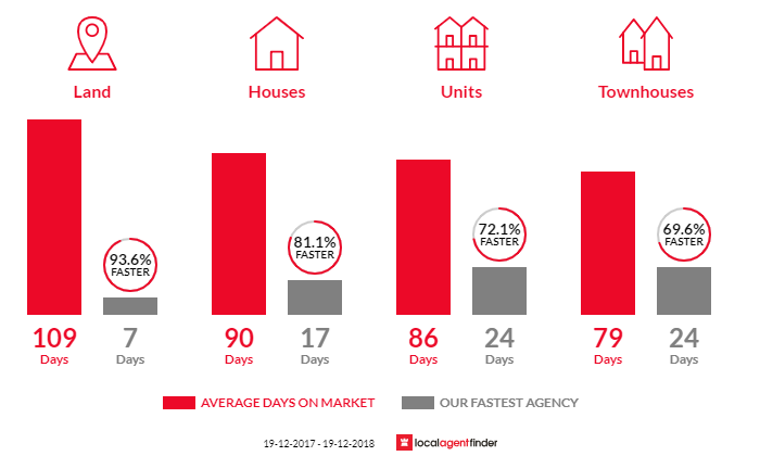 Average time to sell property in The Entrance, NSW 2261