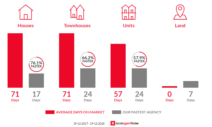 Average time to sell property in The Entrance North, NSW 2261