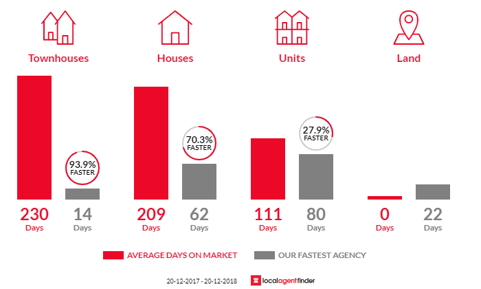 Average time to sell property in The Gardens, NT 0820