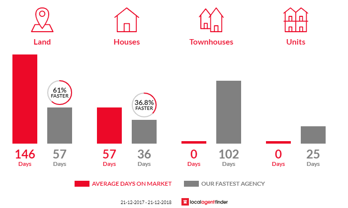 Average time to sell property in The Gurdies, VIC 3984
