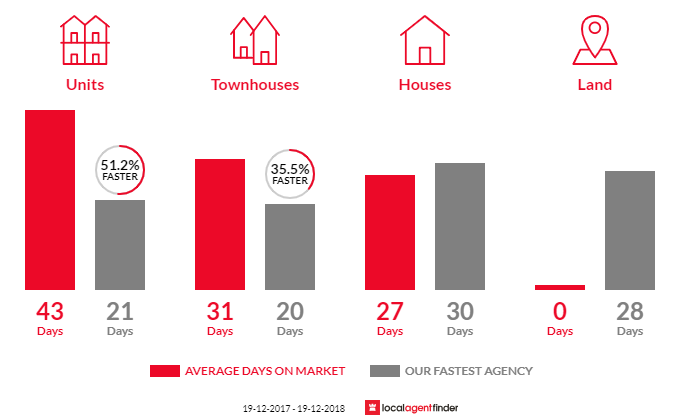 Average time to sell property in The Hill, NSW 2300