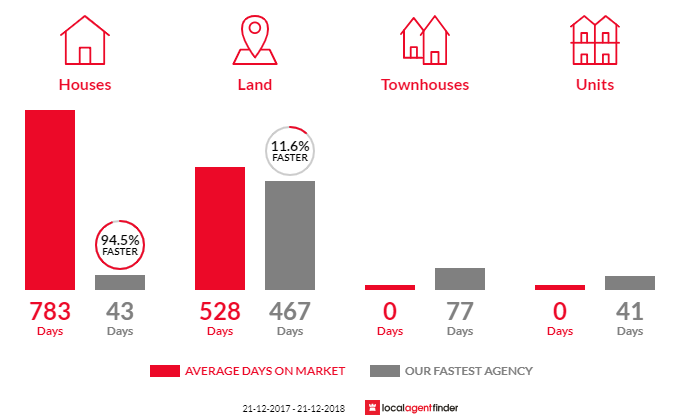Average time to sell property in The Honeysuckles, VIC 3851