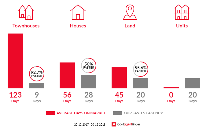 Average time to sell property in The Oaks, NSW 2570