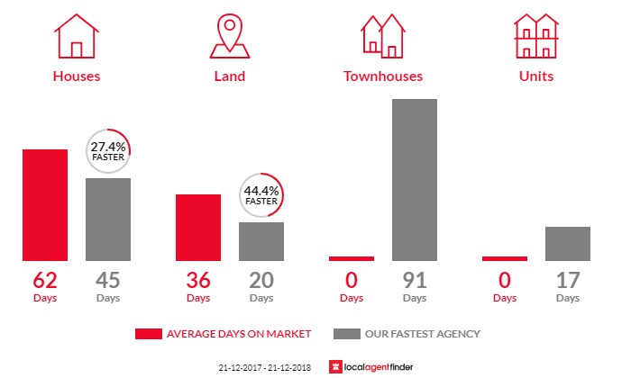 Average time to sell property in The Patch, VIC 3792