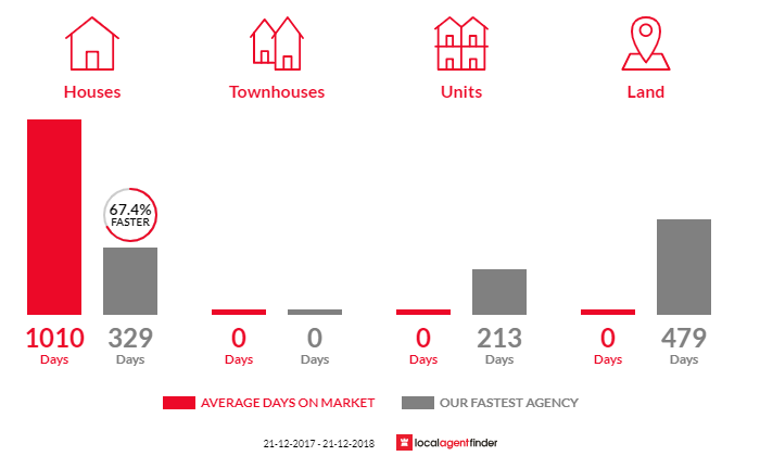 Average time to sell property in The Pines, SA 5577