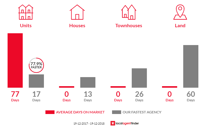 Average time to sell property in The Rocks, NSW 2000