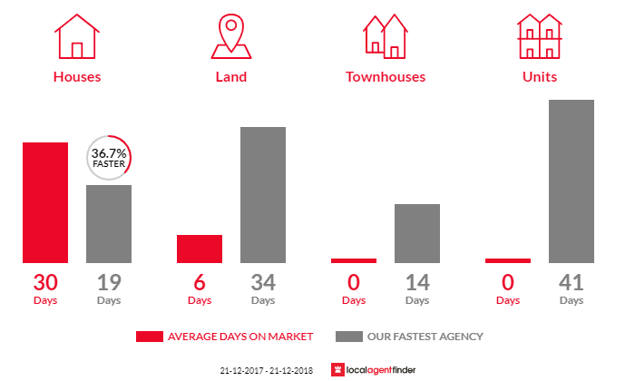 Average time to sell property in Thebarton, SA 5031
