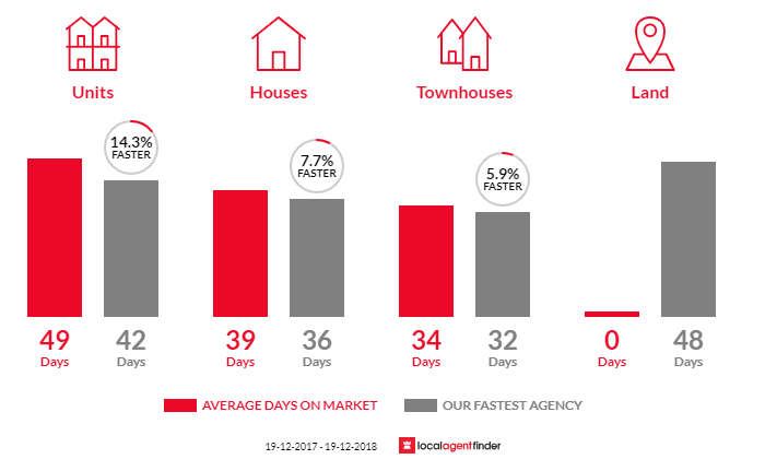 Average time to sell property in Theodore, ACT 2905